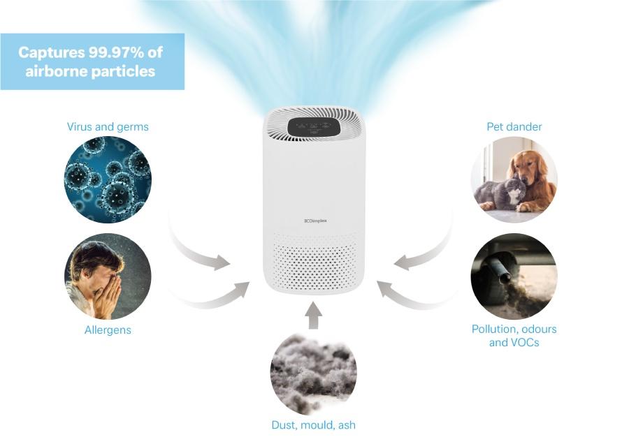 DXBRVAP4 Dimplex Air Purifier Infographic