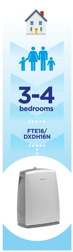 3-4 bedrooms dehumidifier infographic